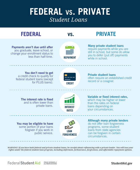 Federal vs. Private Student Loans