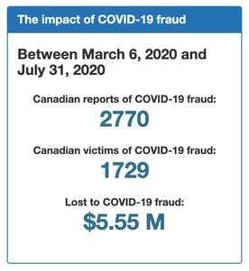 Screenshot of COVID-19 fraud stats