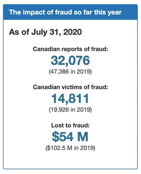 Screenshot of Canada fraud stats