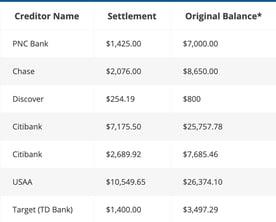 Screenshot of Pacific Debt settlement examples