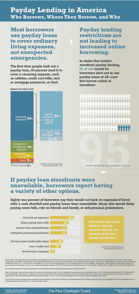 Payday Lending in America Infographic