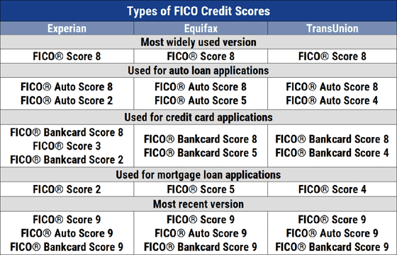 Types of FICO Credit Scores