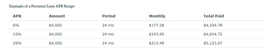 Examples of Monthly Payments for a Loan