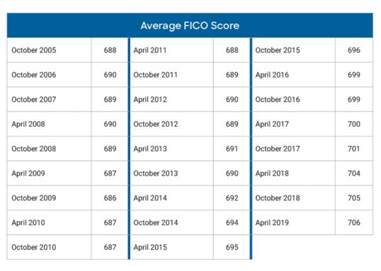 Average FICO Score Data