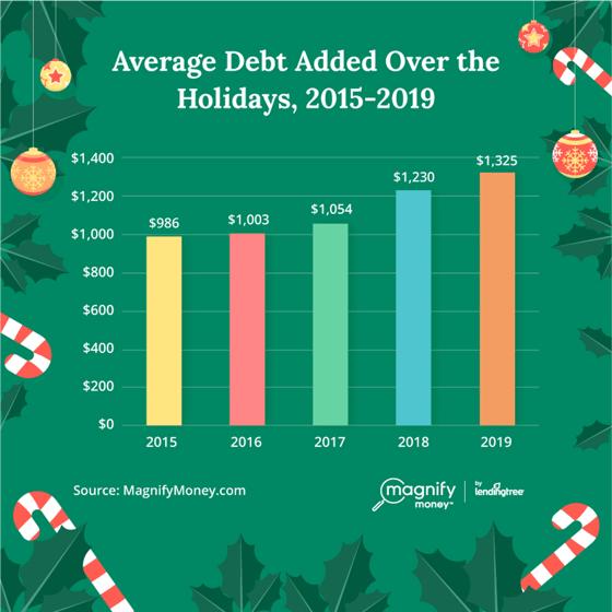 MagnifyMoney Holiday Debt 2015 - 2019