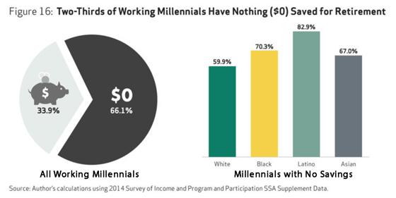 Millennials' Retirement Savings