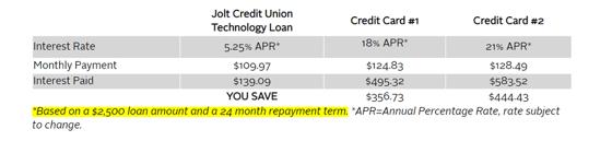 Credit Union Technology Loan