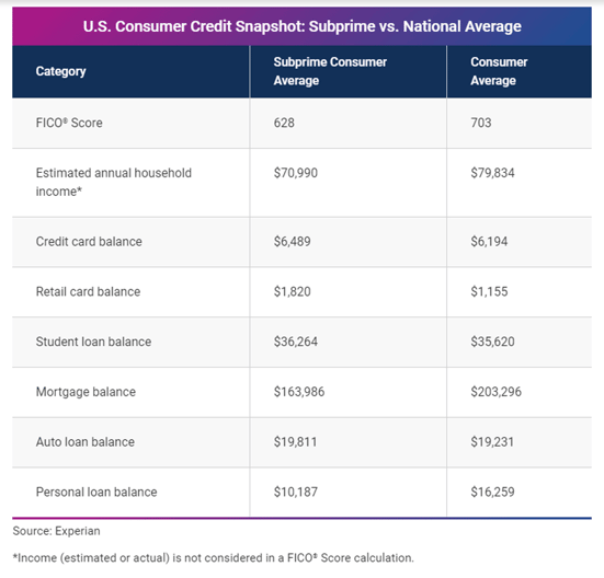 U.S. Consumer Credit Snapshot from Experian