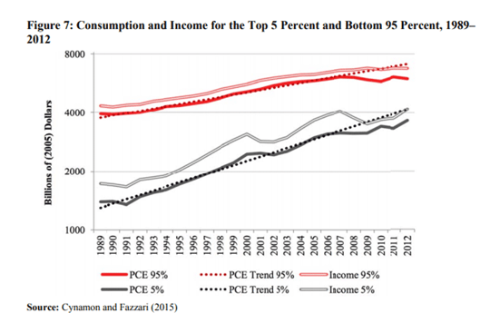 Consumption and Income for the Top 5 Percent and Bottom 95 Percent