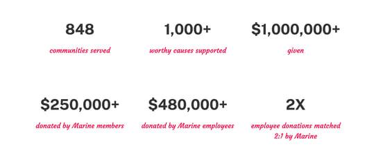 Screenshot from Marine Credit Union website