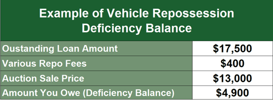 Example of Vehicle Repo Deficiency Balance
