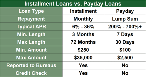 pay day advance student loans prefer brief dollars