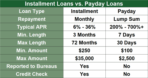 pay day financial products working with unemployment benefits