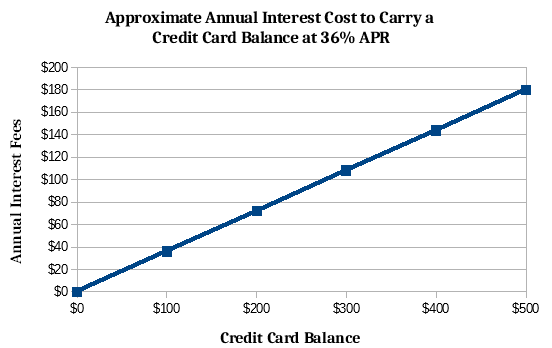 Graph of Interest from Carrying a Credit Card Balance with 36% APR