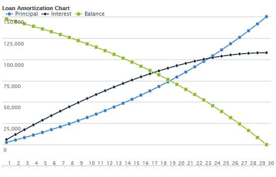 Credit Karma Loan Amortization Chart