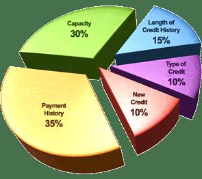 A chart of Andorra Credit Repair's credit score breakdown