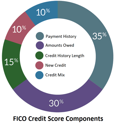 Chart of FICO Score Components