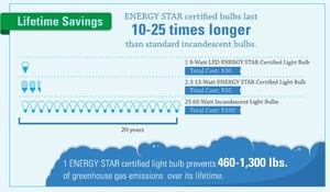 Snippet of ENERGY STAR infographic