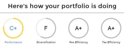 FutureAdvisor's analysis of my investments.