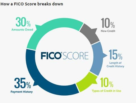 Study How Much Will Paying Off Credit Cards Improve Score Badcredit Org