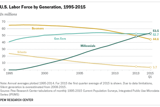PEW Chart of the Workforce Population by Generation