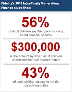 FidelitStudyBoxFidelity's 2014 Intra-Family Generational Finance study finds: