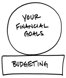 Financial goals and budgeting image