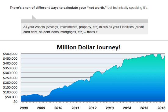 A chart of J. Money's net worth