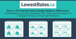 Even a 1% Interest Rate Change Makes a Difference: LowestRates.ca Gives Canadians the Tools and Education to Compare Prices on Financial Products