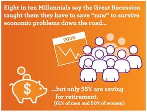 Conservative financial outlook in Millennials
