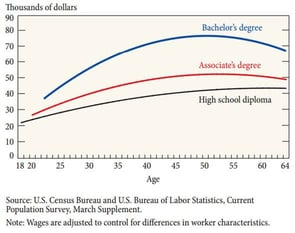 Life-Cycle Wage Profiles, by Education (2013)