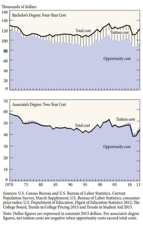 Total Cost of a College Degree (1970-2013)