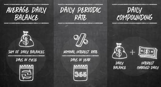 Chalkboard image of average daily balance, daily periodic rate, and daily compounding.