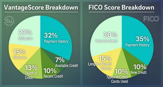 Image of VantageScore and FICO's credit scoring calculations.