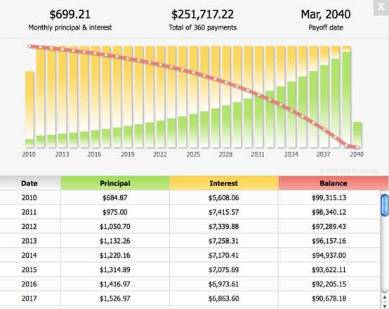 Image of a mortgage loan amortization schedule