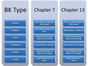 Primary differences between Chapter 7 & Chapter 13 bankruptcy