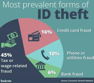 Bankrate Identity Theft Chart