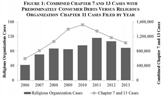 Chapter 7 and 13 Cases Versus Religious Organization Chapter 11 Cases