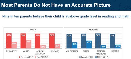 Chart from Learning Heroes on Parents' Expectations