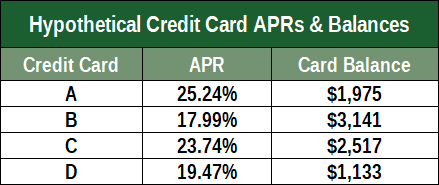 Table of Hypothetical Debt Balances & APRs