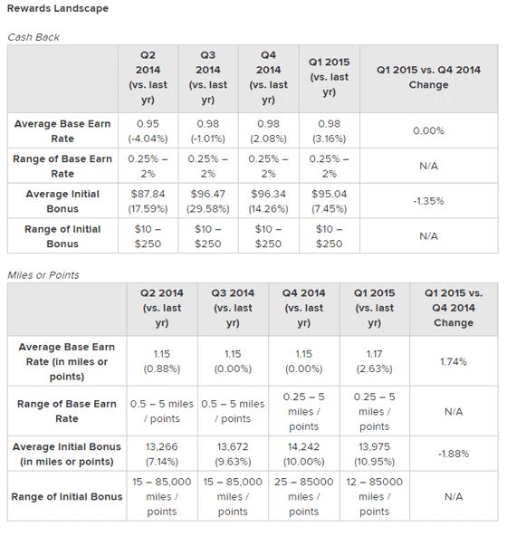 Credit Card Landscape 2015 Data, Rewards