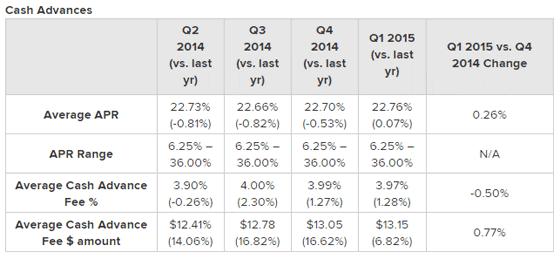 Credit Card Landscape 2015 Data, Cash Advances