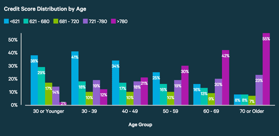 ValuePenguin Chart of Average Credit Scores by Age