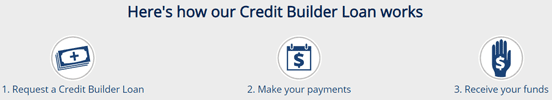 Screenshot from the RBFCU Credit Builder Loan Page
