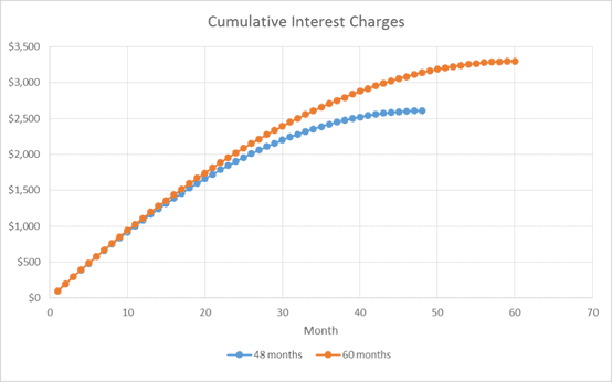 Cumulative Interest Charges Graph