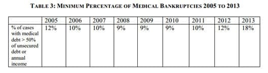 Minimum percentage of medical bankruptcies