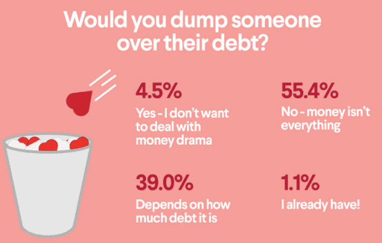 SoFi Infographic on Debt in Relationships