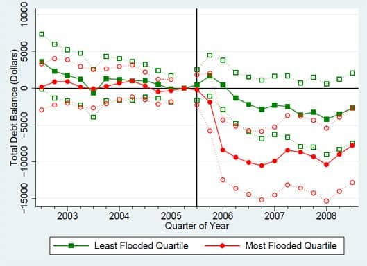 Effect of Flooding on Total Debt Balance in New Orleans following Hurricane Katrina