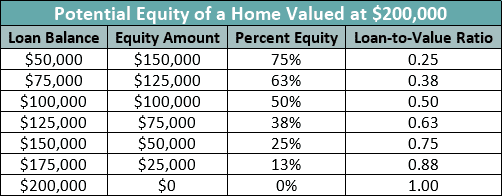 Table of Potential Equity Values