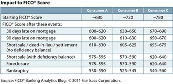 fico score impact chart